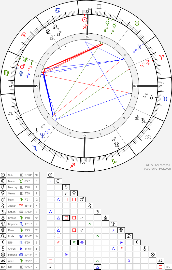 Christophe Barratier - Astrology Natal Birth Chart