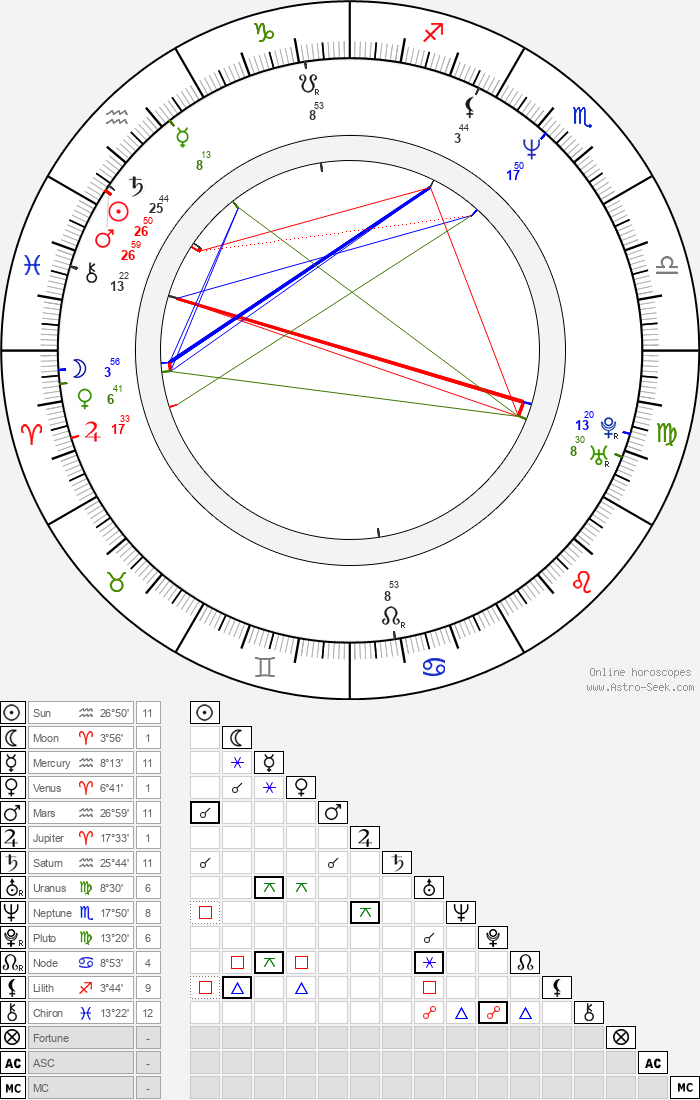 Christopher Eccleston - Astrology Natal Birth Chart