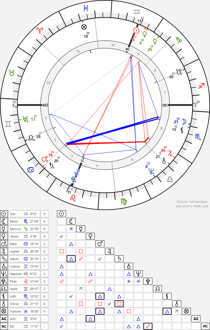 Christopher Hampton - Astrology Natal Birth Chart