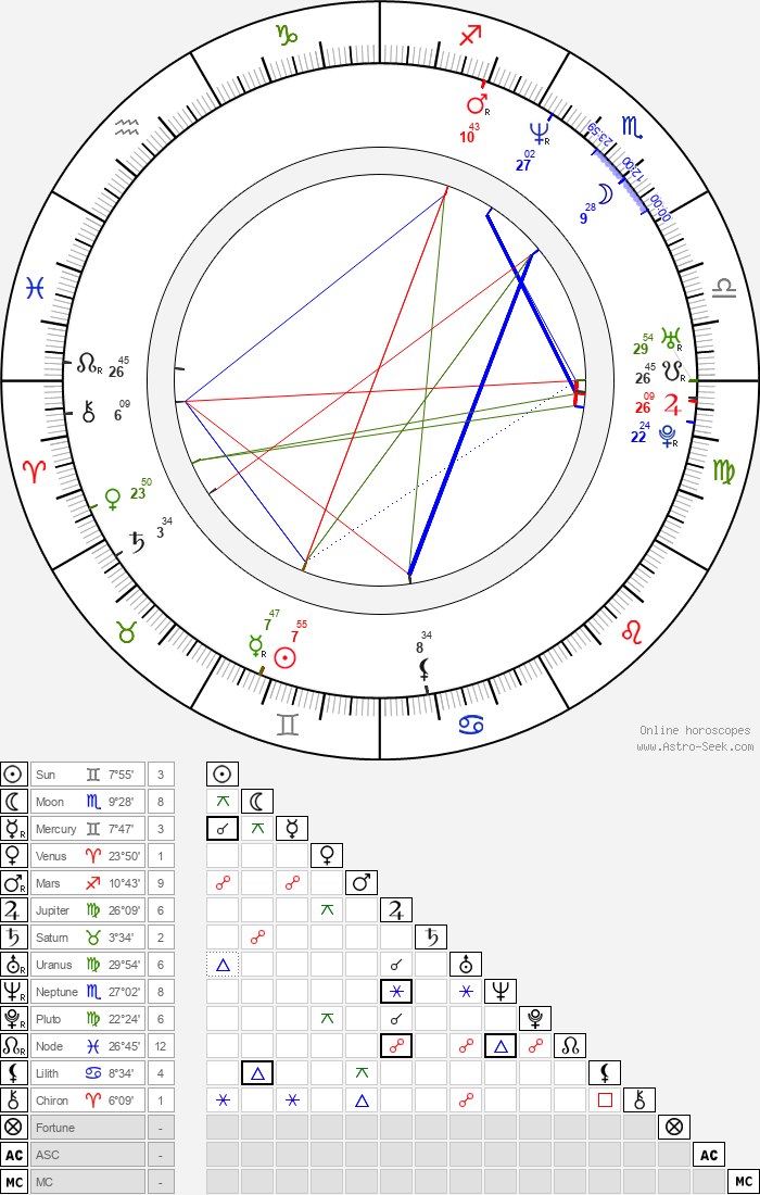 Christopher Robin Miller - Astrology Natal Birth Chart