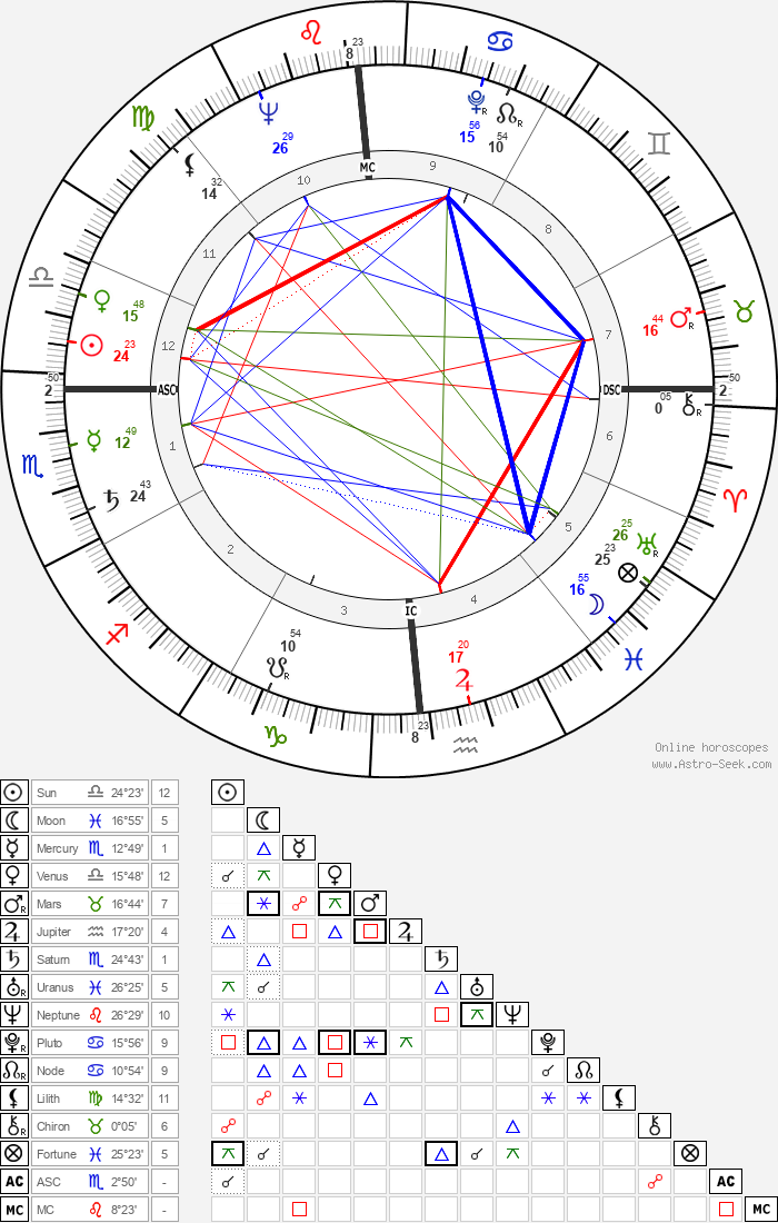 Chuck Berry - Astrology Natal Birth Chart