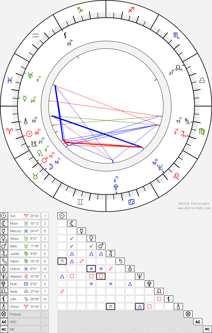 Chuck Connors - Astrology Natal Birth Chart