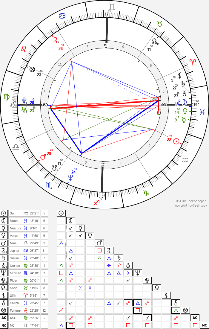Ciro Ferrara - Astrology Natal Birth Chart
