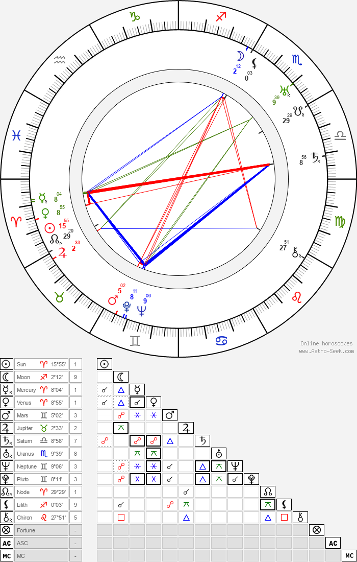 Clas Thunberg - Astrology Natal Birth Chart