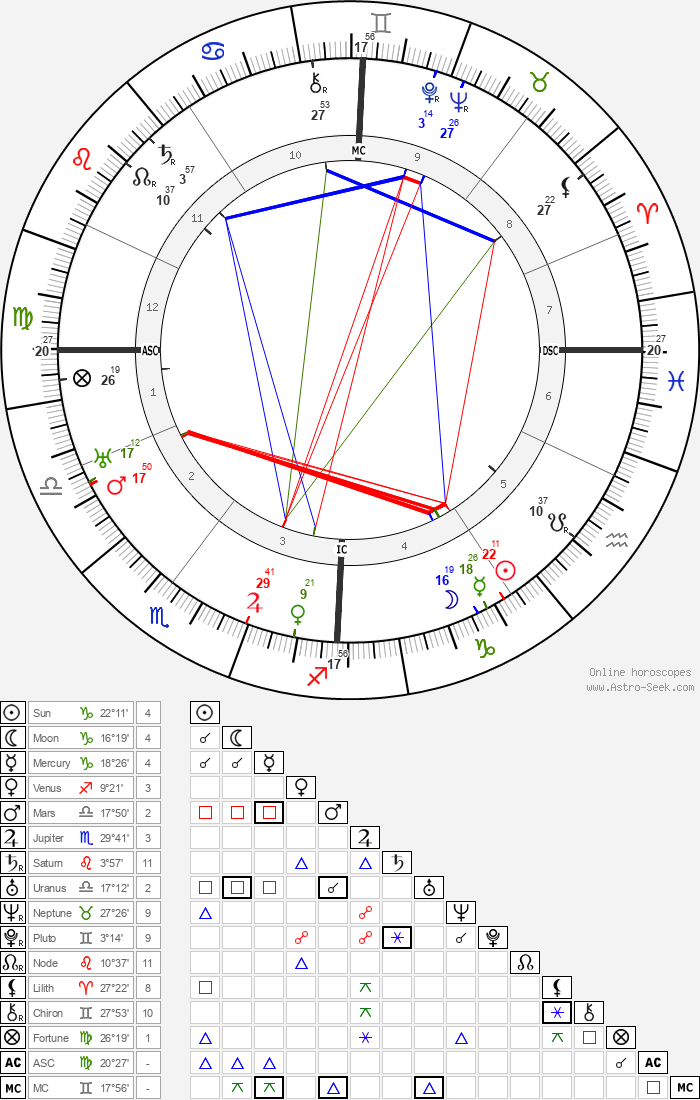 Claude Delvincourt - Astrology Natal Birth Chart