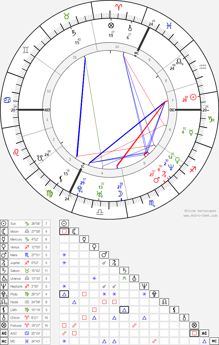 Claude Lastennet - Astrology Natal Birth Chart