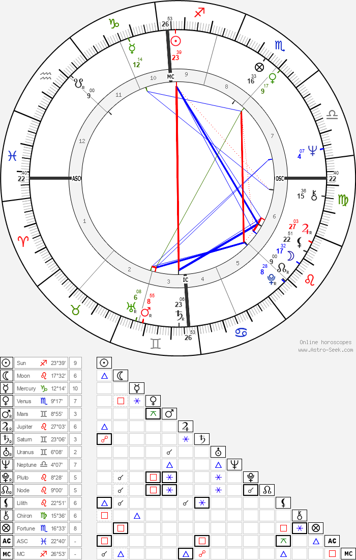 Claudie Ossard - Astrology Natal Birth Chart