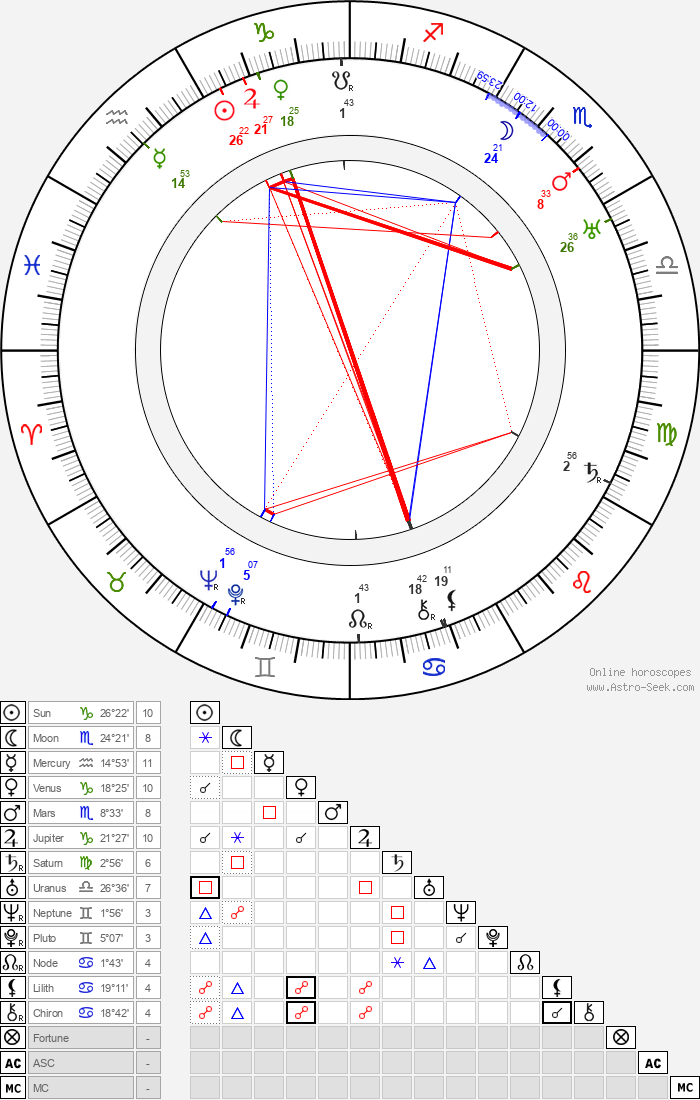 Claudine West - Astrology Natal Birth Chart