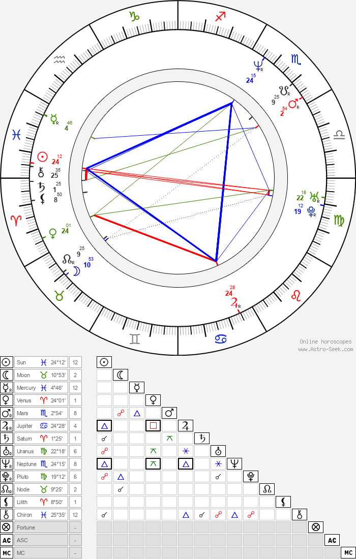 Claudine Wilde - Astrology Natal Birth Chart