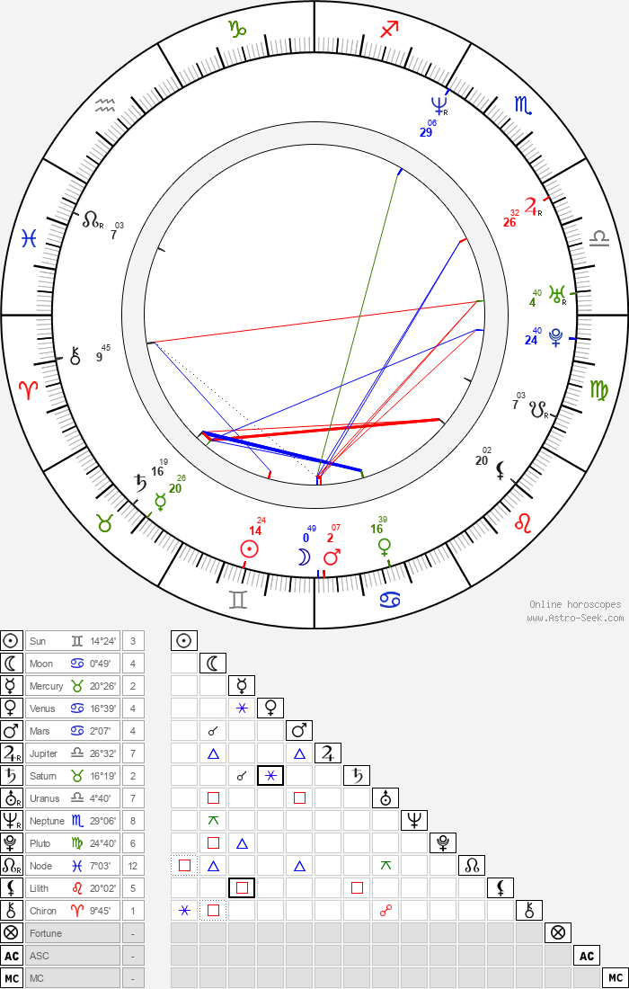 Claus Norreen - Astrology Natal Birth Chart
