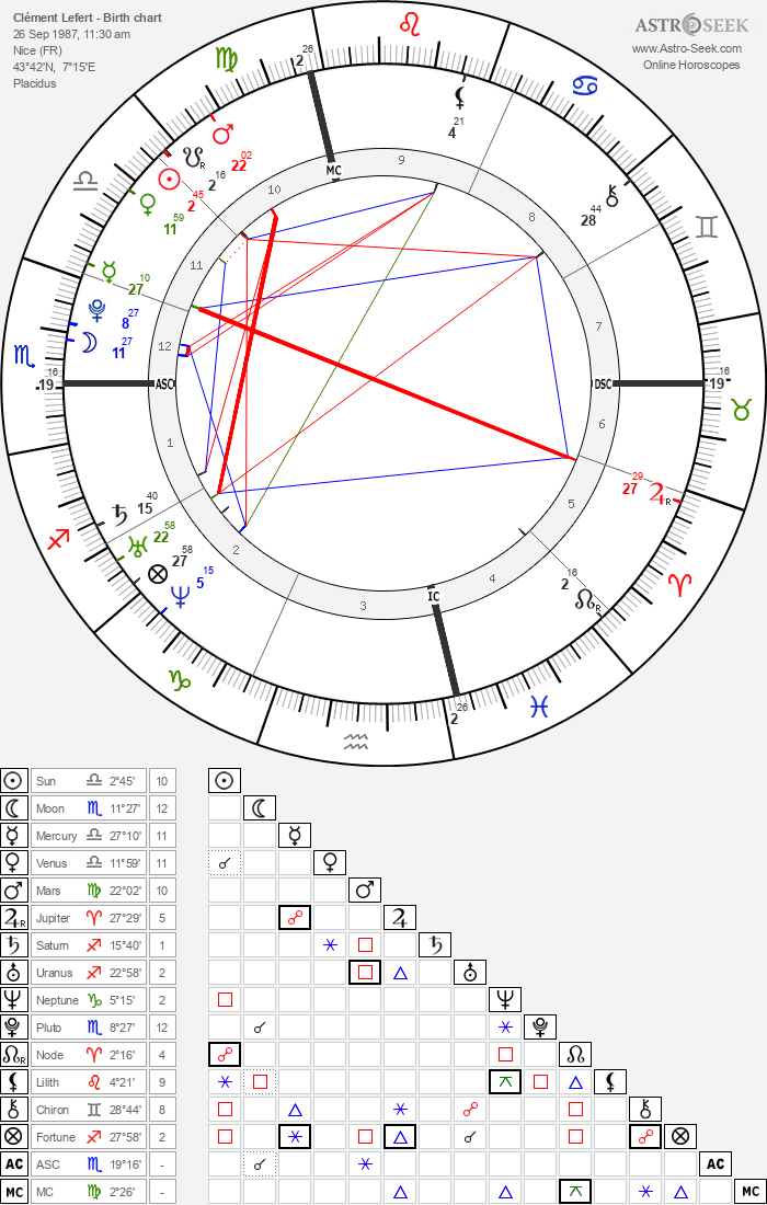 Clément Lefert - Astrology Natal Birth Chart