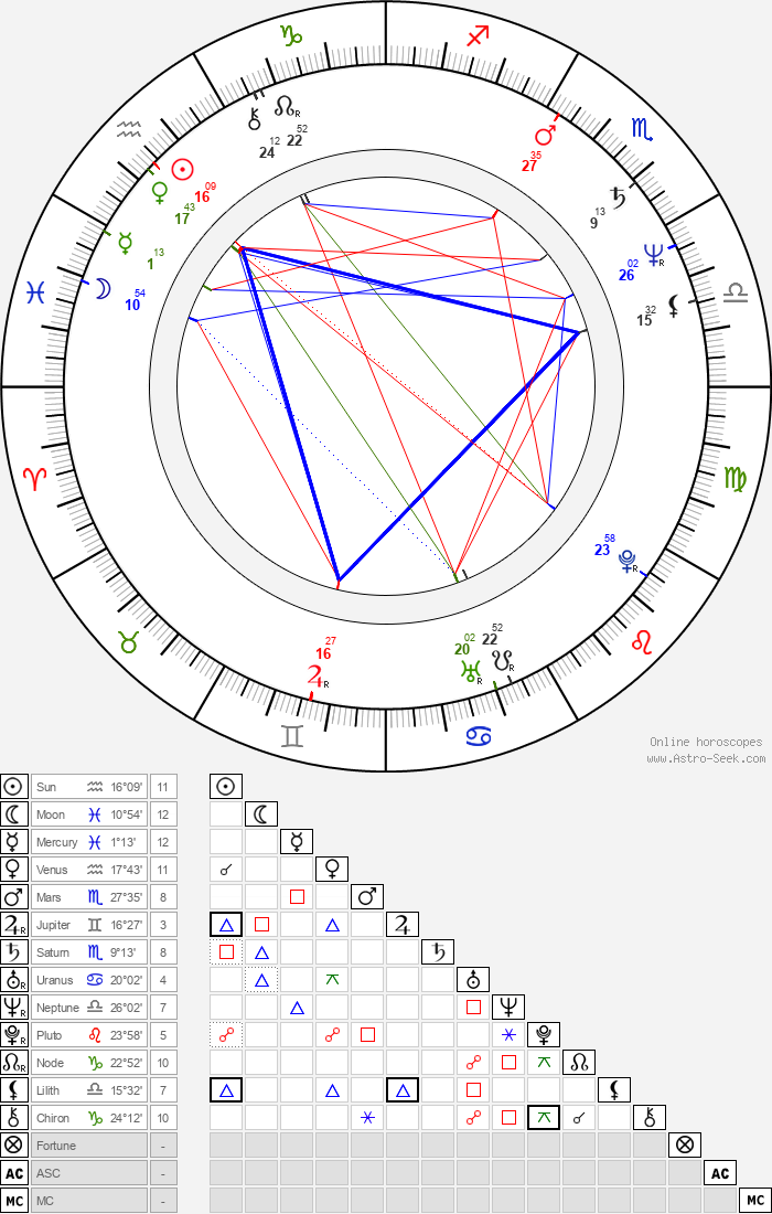 Cliff Martinez - Astrology Natal Birth Chart