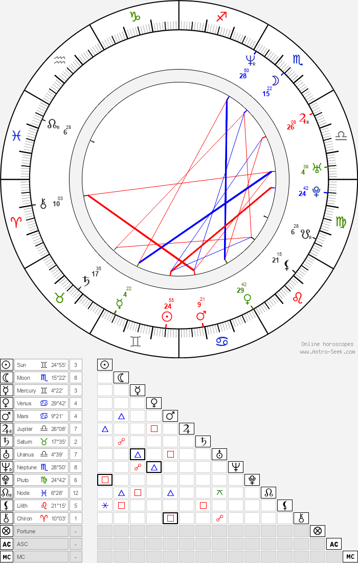 Clifton Collins Jr. - Astrology Natal Birth Chart
