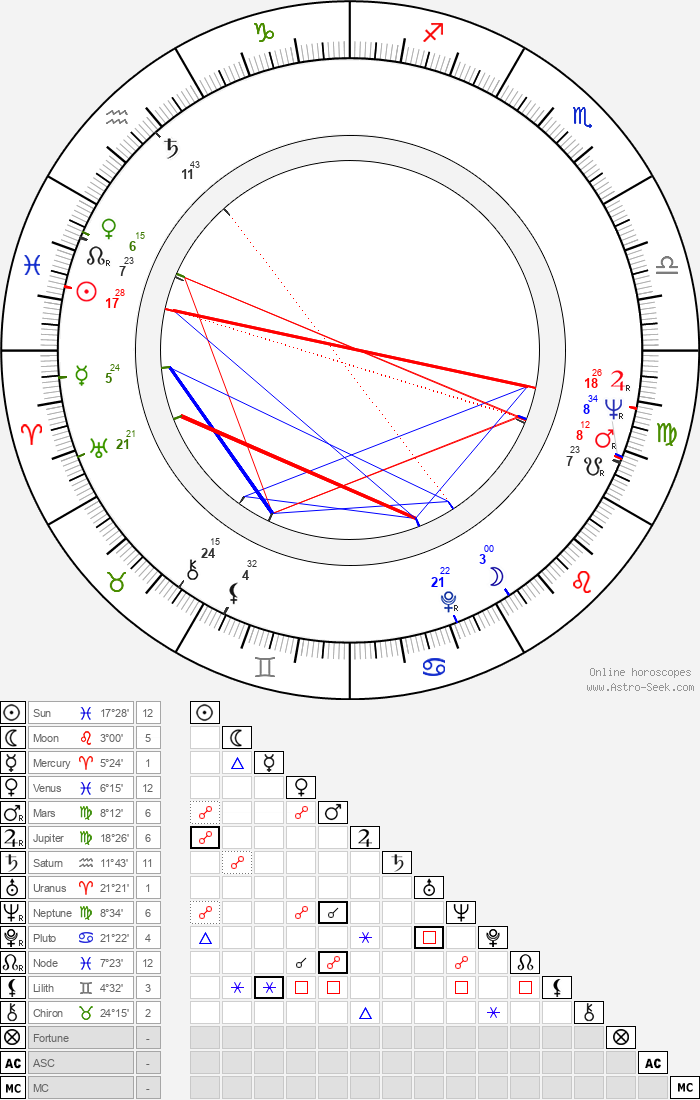 Clint Kimbrough - Astrology Natal Birth Chart