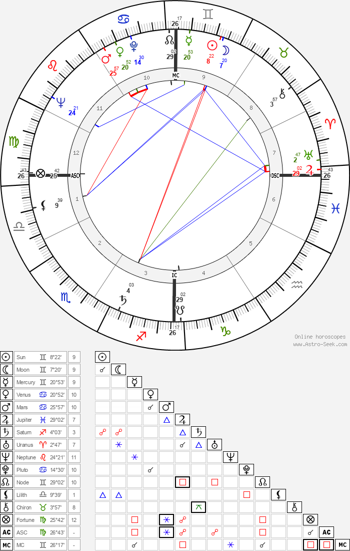 Clint Walker - Astrology Natal Birth Chart