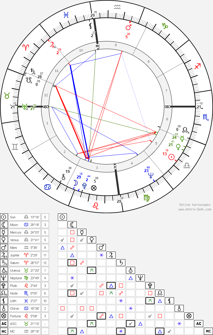Clive James - Astrology Natal Birth Chart