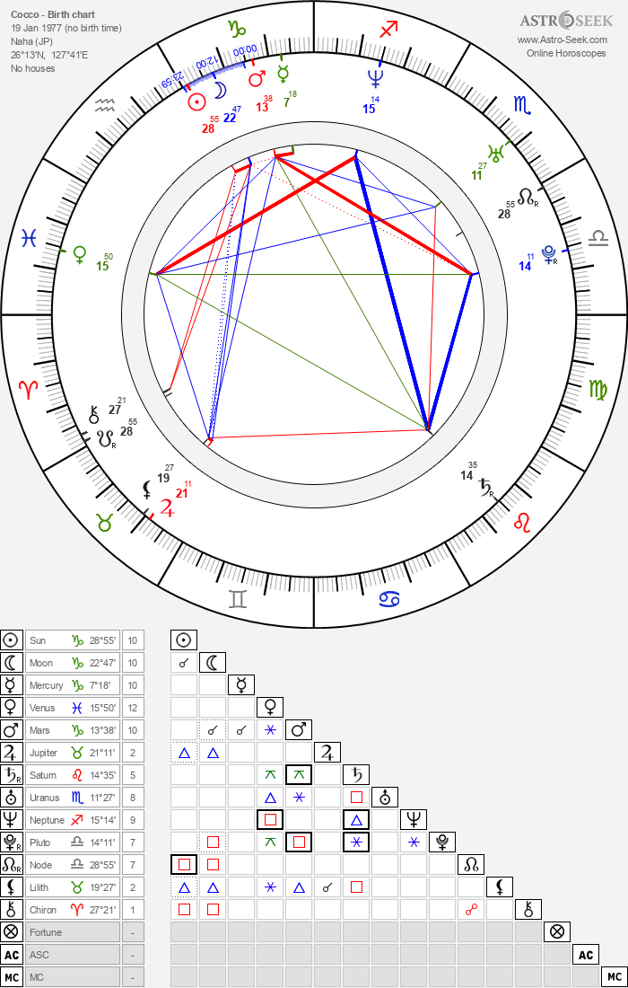 Cocco - Astrology Natal Birth Chart
