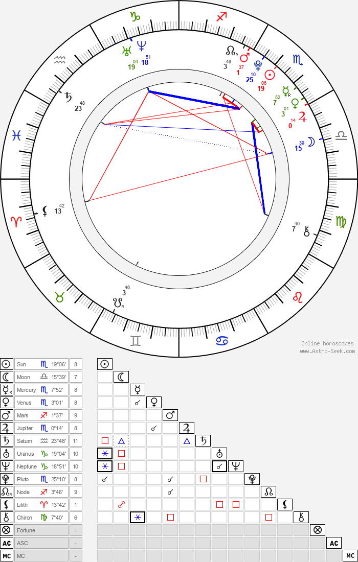 Cole Heppell - Astrology Natal Birth Chart