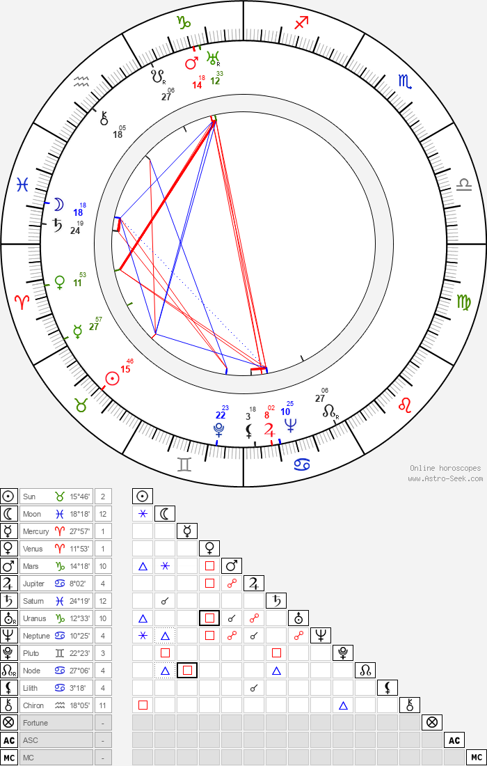 Colin Tapley - Astrology Natal Birth Chart