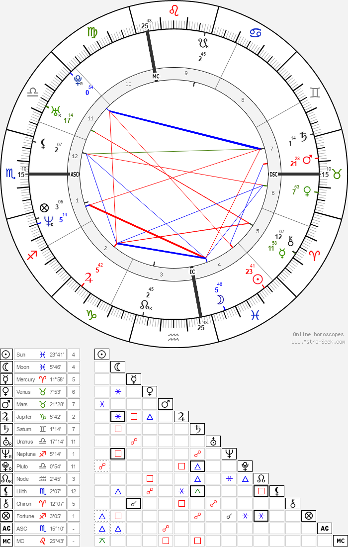 Common - Astrology Natal Birth Chart