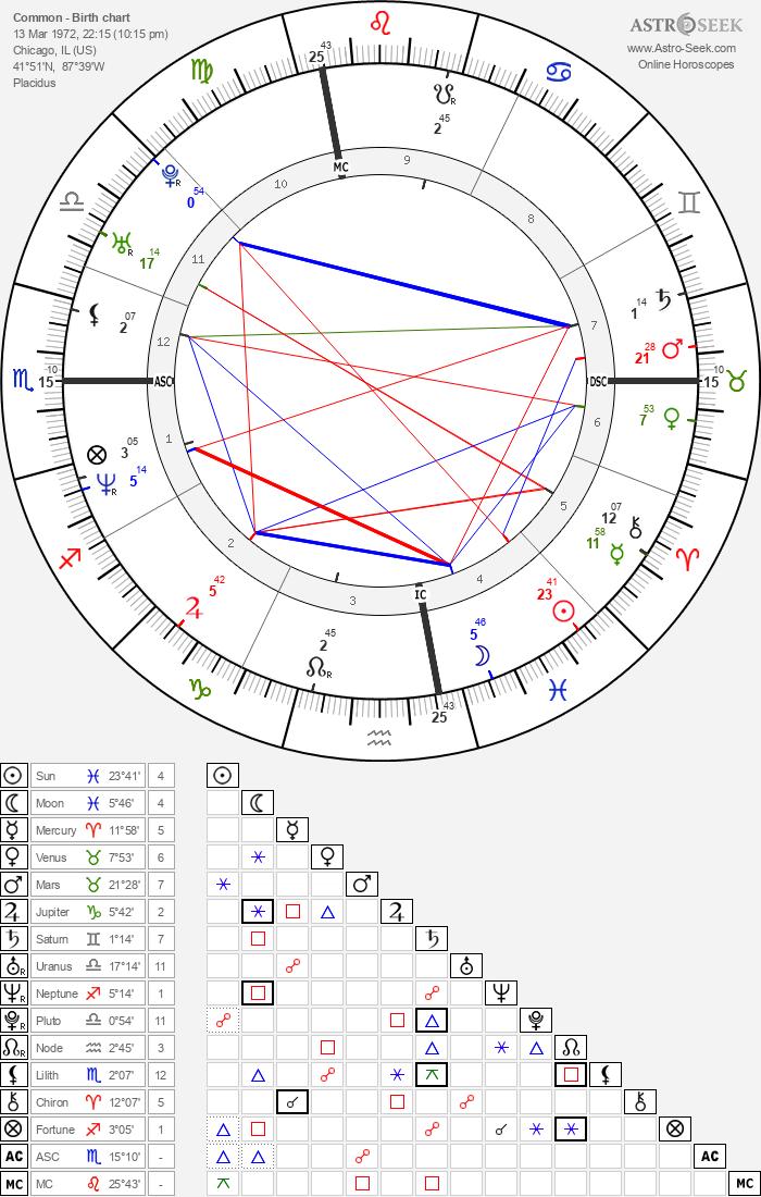 Common - Astrology Natal Birth Chart