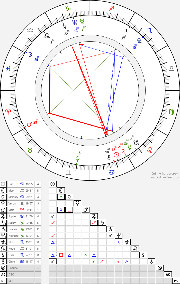 Connor Paolo - Astrology Natal Birth Chart