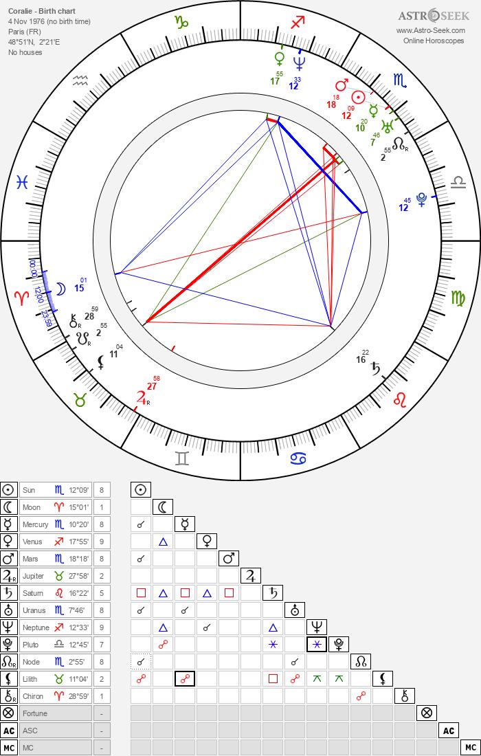 Coralie - Astrology Natal Birth Chart