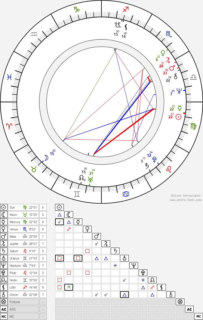 Cornelia Schmaus - Astrology Natal Birth Chart