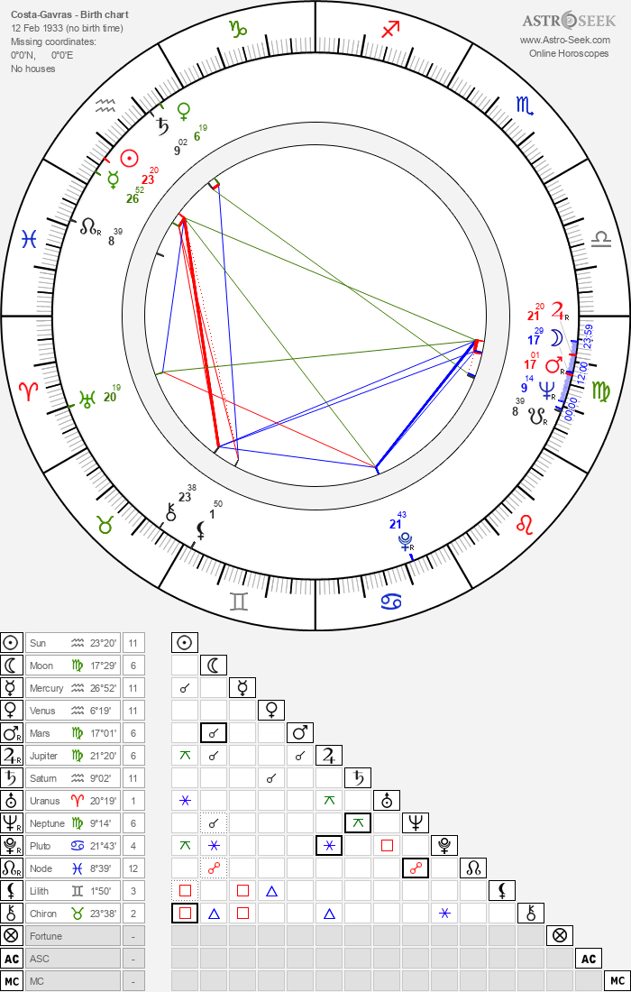 Costa-Gavras - Astrology Natal Birth Chart