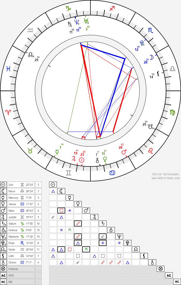 Courtney Halverson - Astrology Natal Birth Chart