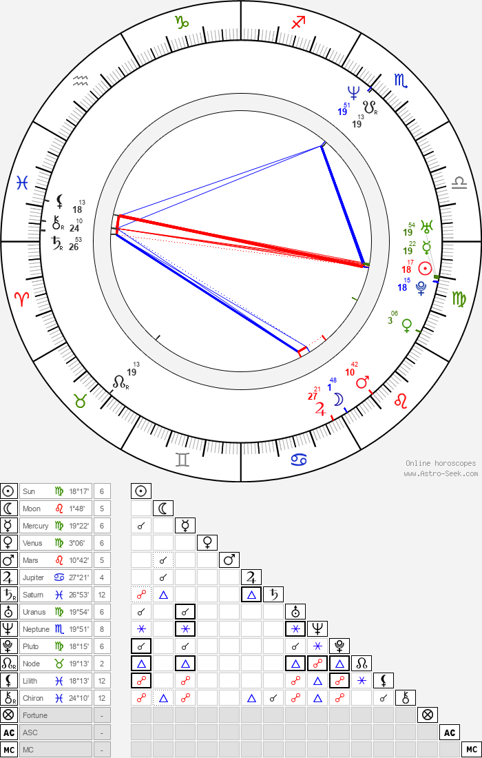 Cristina Carvalhal - Astrology Natal Birth Chart