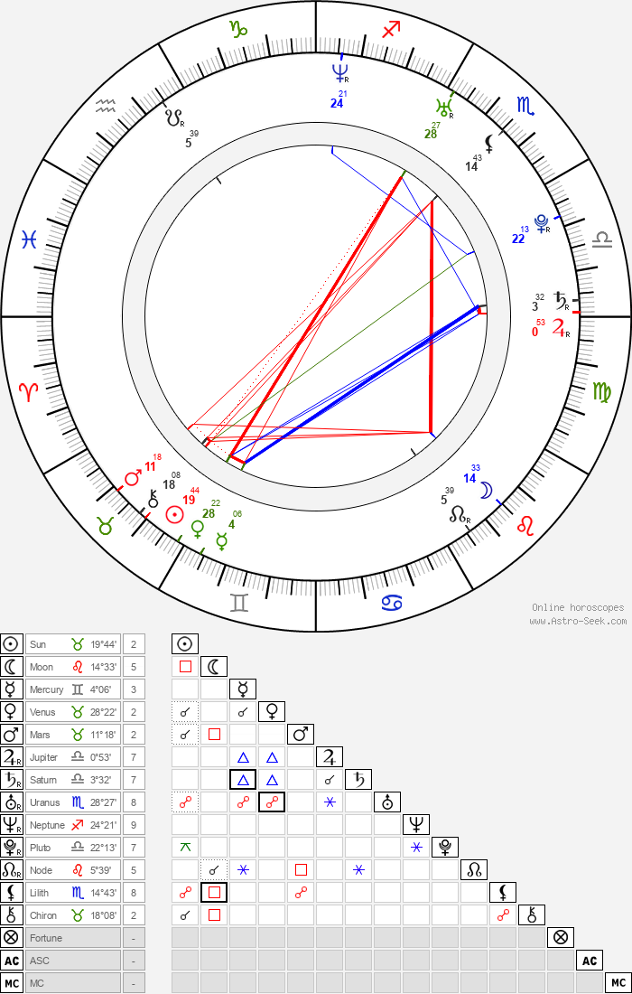 Dal-hwan Jo - Astrology Natal Birth Chart