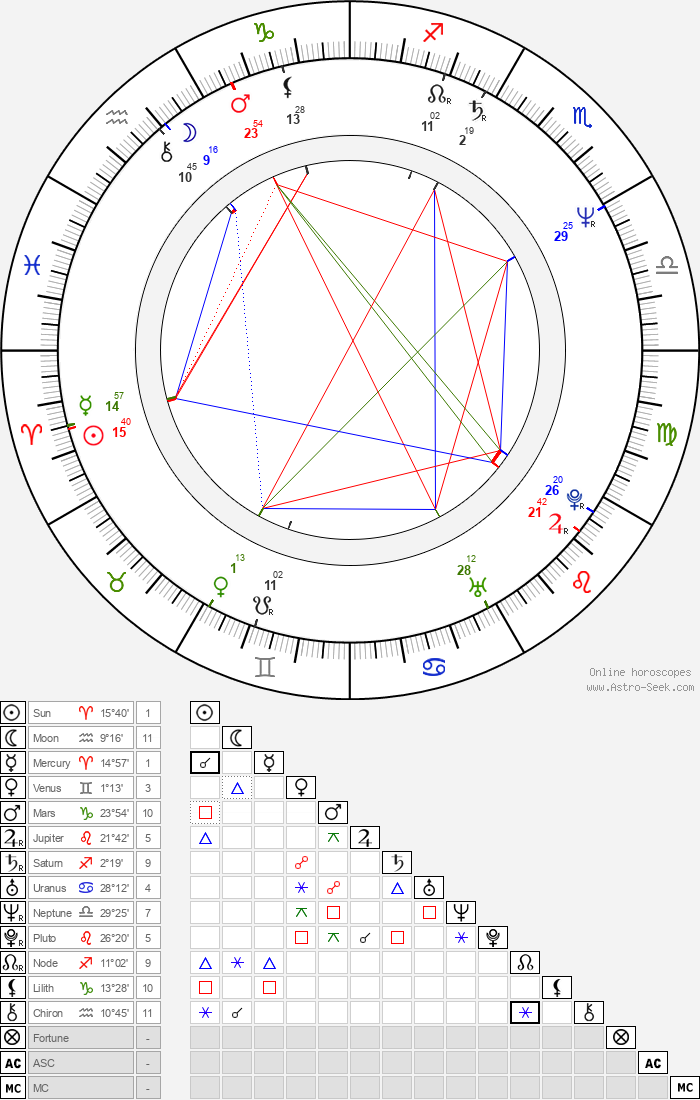 Dallas Page - Astrology Natal Birth Chart