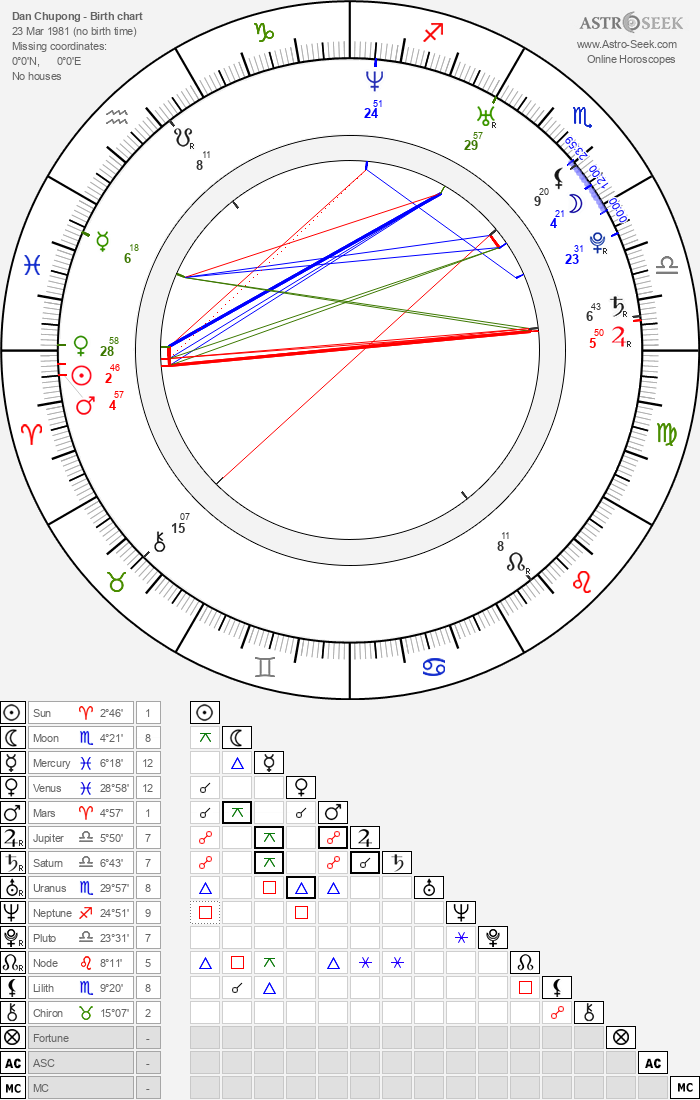 Dan Chupong - Astrology Natal Birth Chart