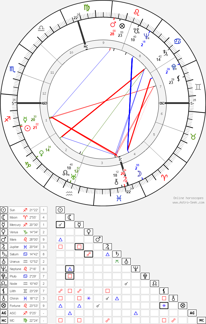 Dan Dailey - Astrology Natal Birth Chart