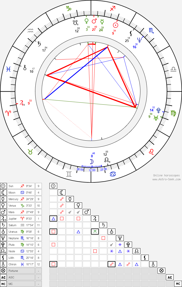 Dan Gauthier - Astrology Natal Birth Chart