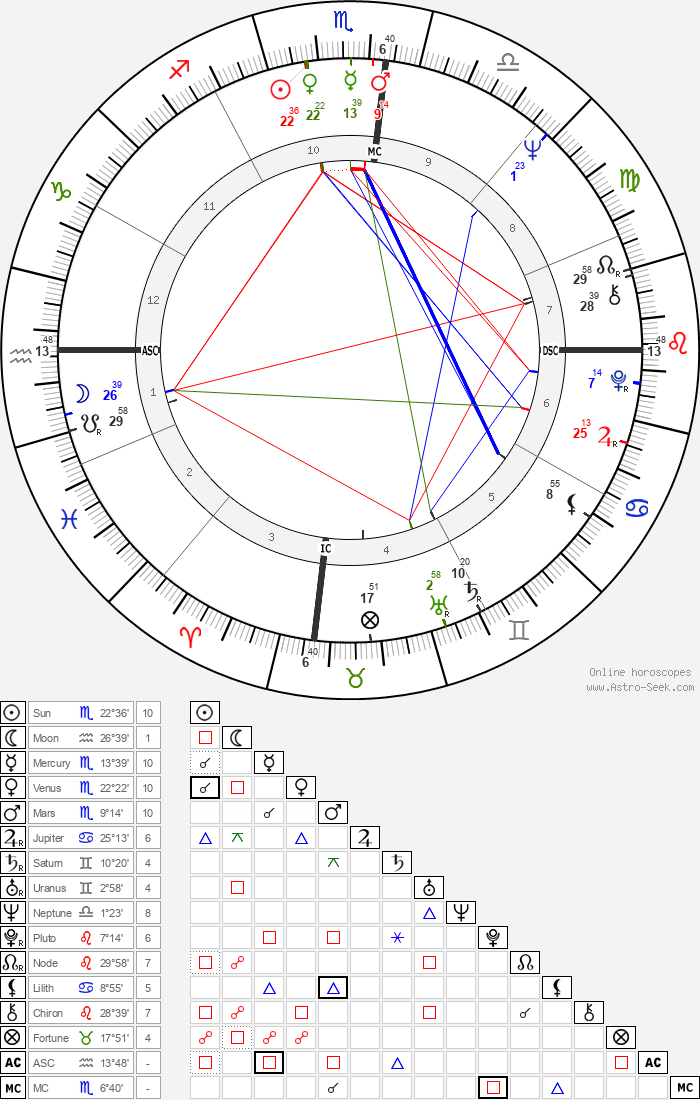 Daniel Barenboim - Astrology Natal Birth Chart