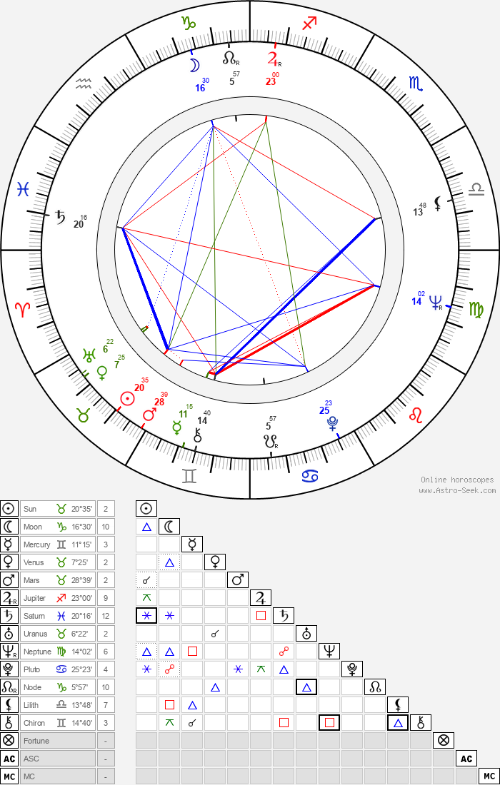 Daniel Costelle - Astrology Natal Birth Chart