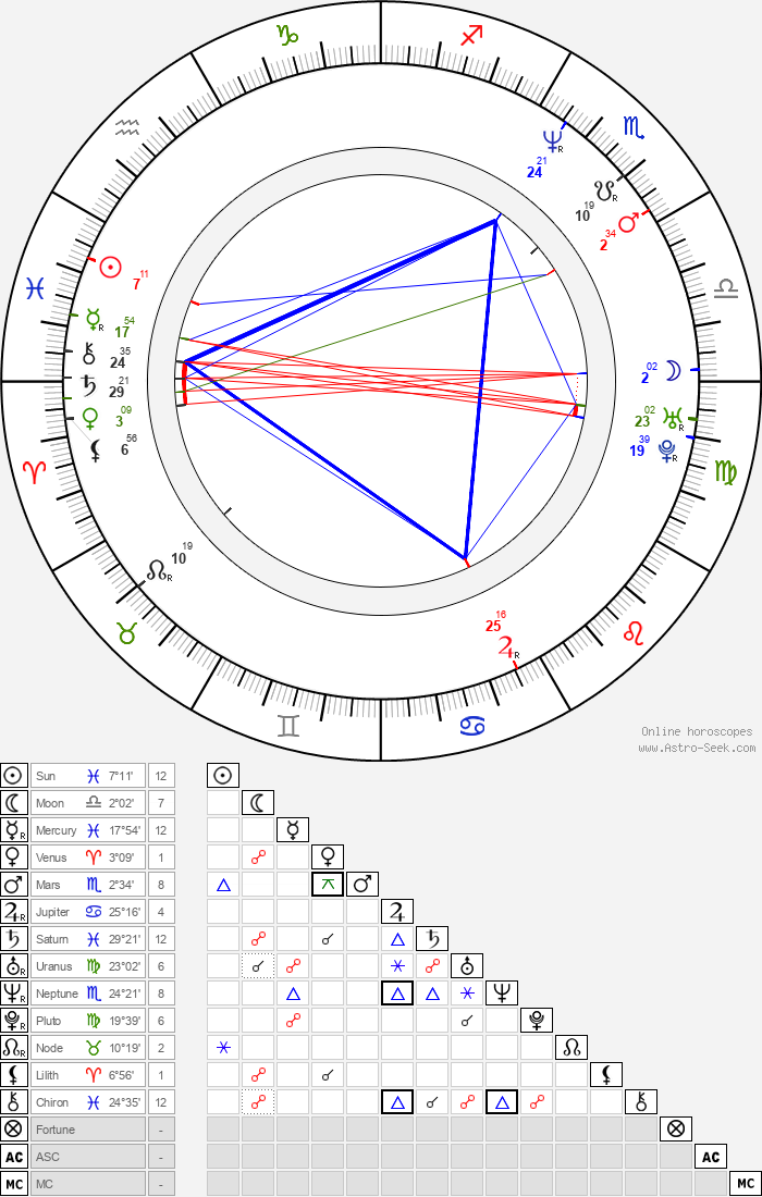 Daniele Vicari - Astrology Natal Birth Chart