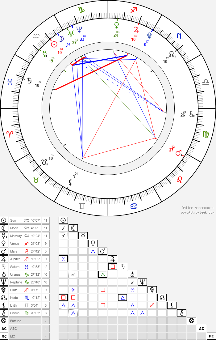 Danielle Campbell - Astrology Natal Birth Chart