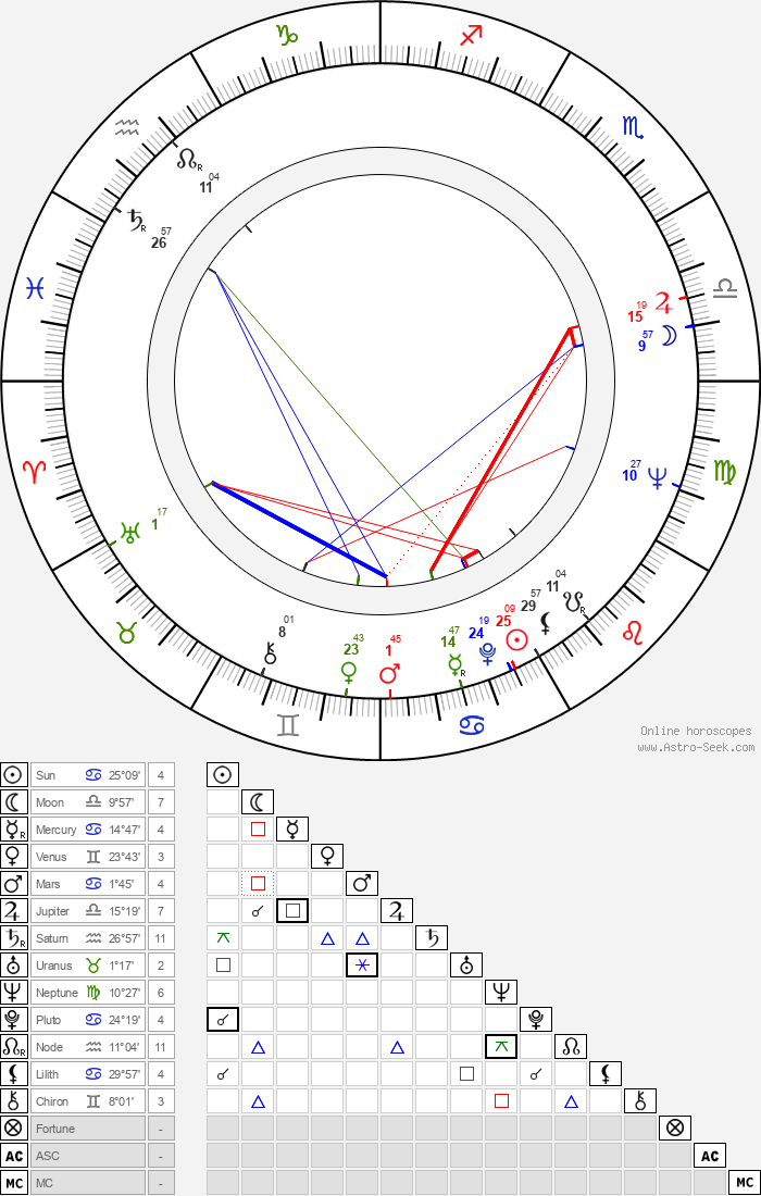 Dara Calenic - Astrology Natal Birth Chart