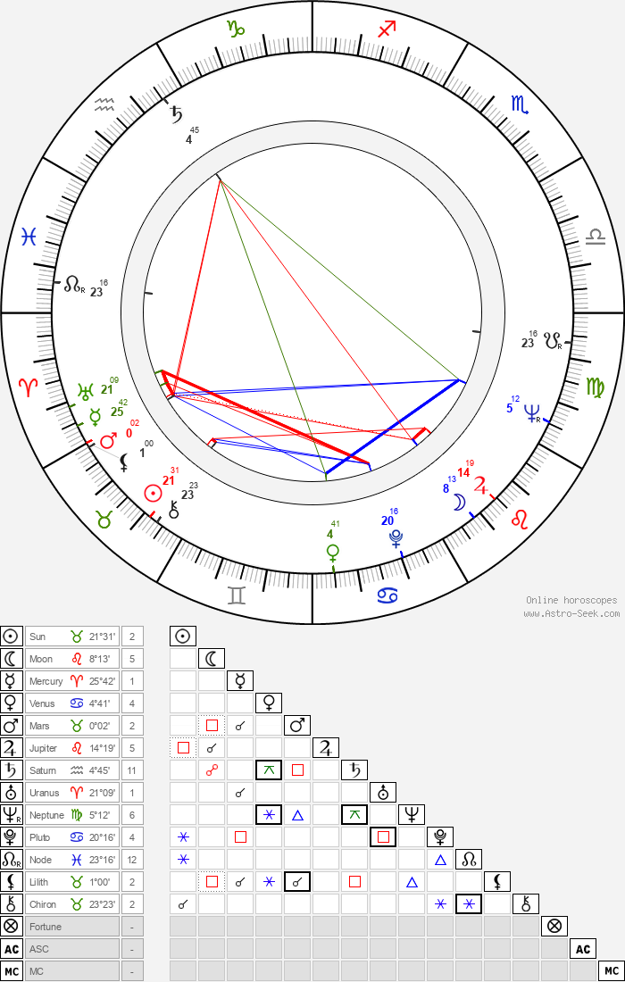 Darko Damevski - Astrology Natal Birth Chart