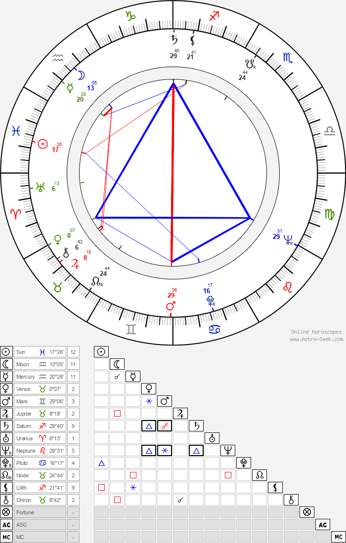 Daryl Duke - Astrology Natal Birth Chart