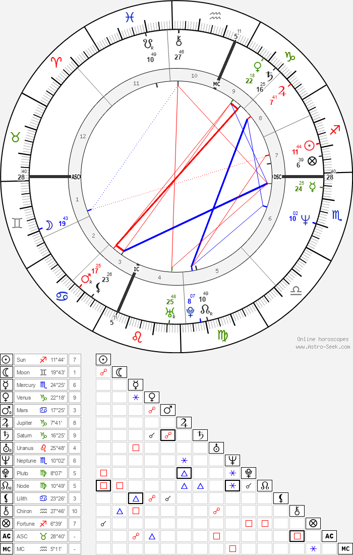 Daryl Hannah - Astrology Natal Birth Chart
