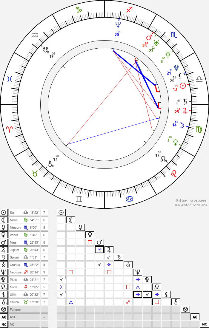 David Alpay - Astrology Natal Birth Chart
