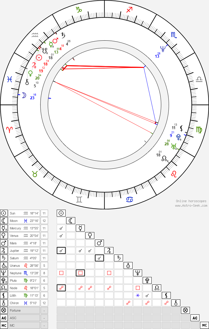 David Bryan - Astrology Natal Birth Chart