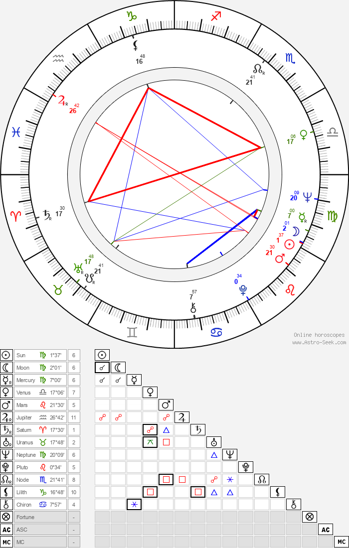 David Canary - Astrology Natal Birth Chart