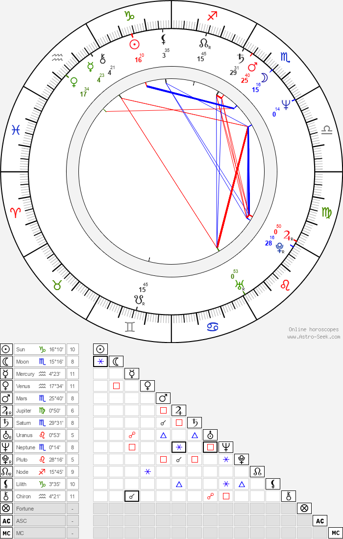 David Caruso - Astrology Natal Birth Chart