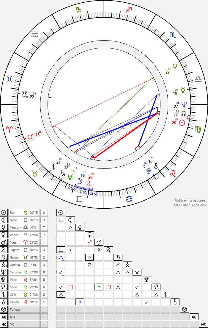 David Clayton-Thomas - Astrology Natal Birth Chart