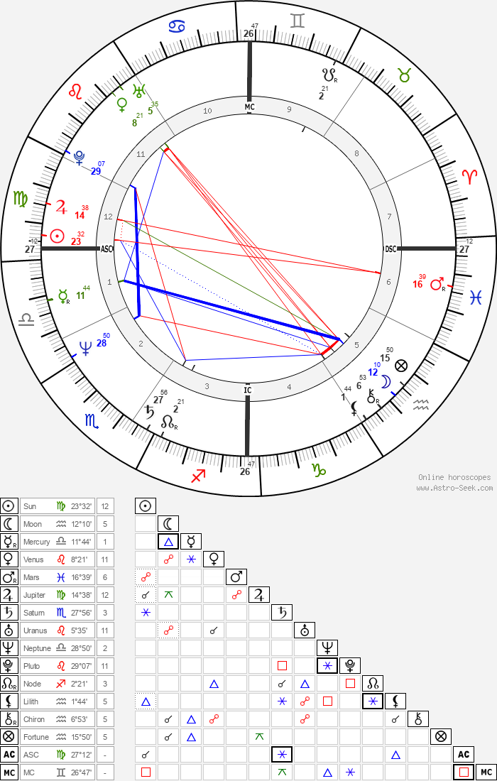 David Copperfield - Astrology Natal Birth Chart